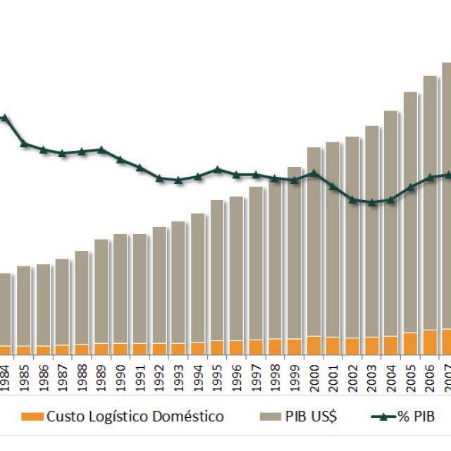 Os custos da Logística no Brasil